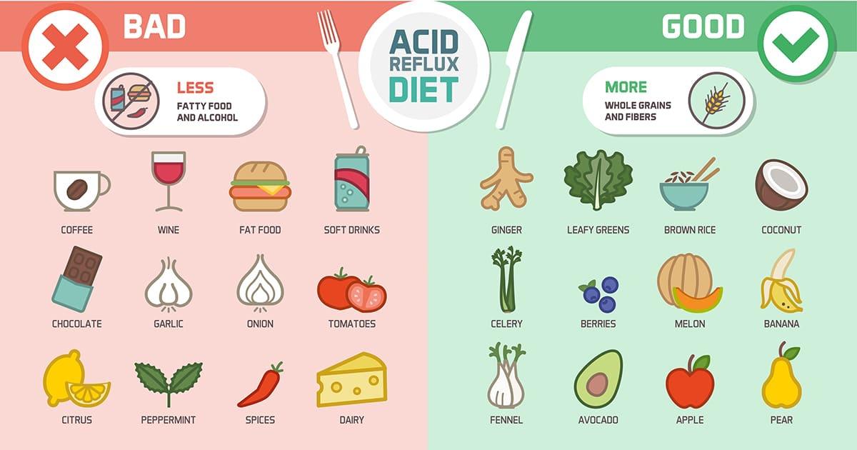 illustration of good and bad food for acid reflux