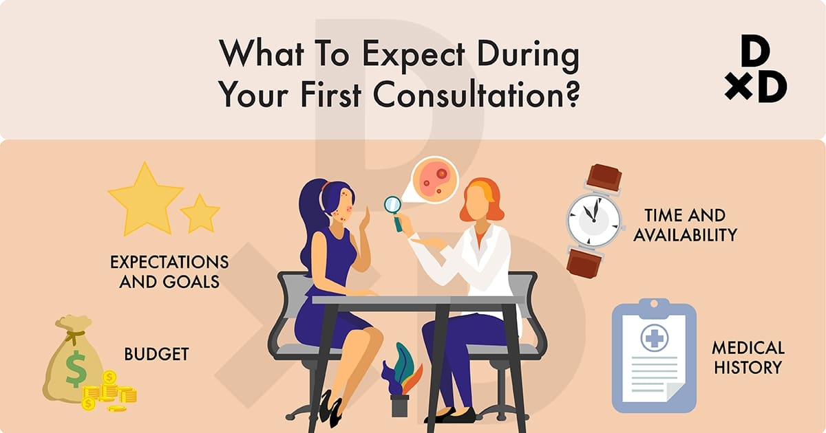 illustration on what to expect on your first consultation