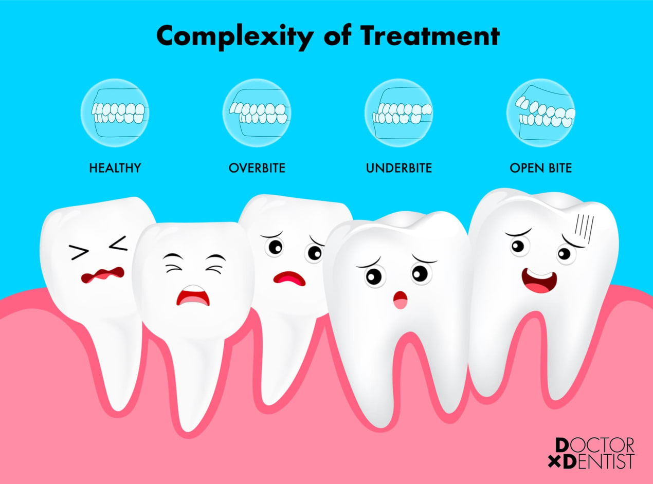 Orthodontic Treatment Complexity