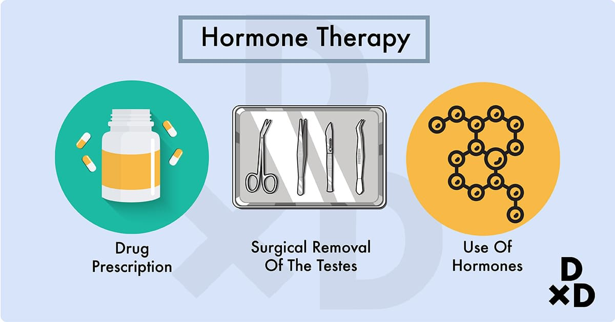 illustration on the forms of hormone therapy