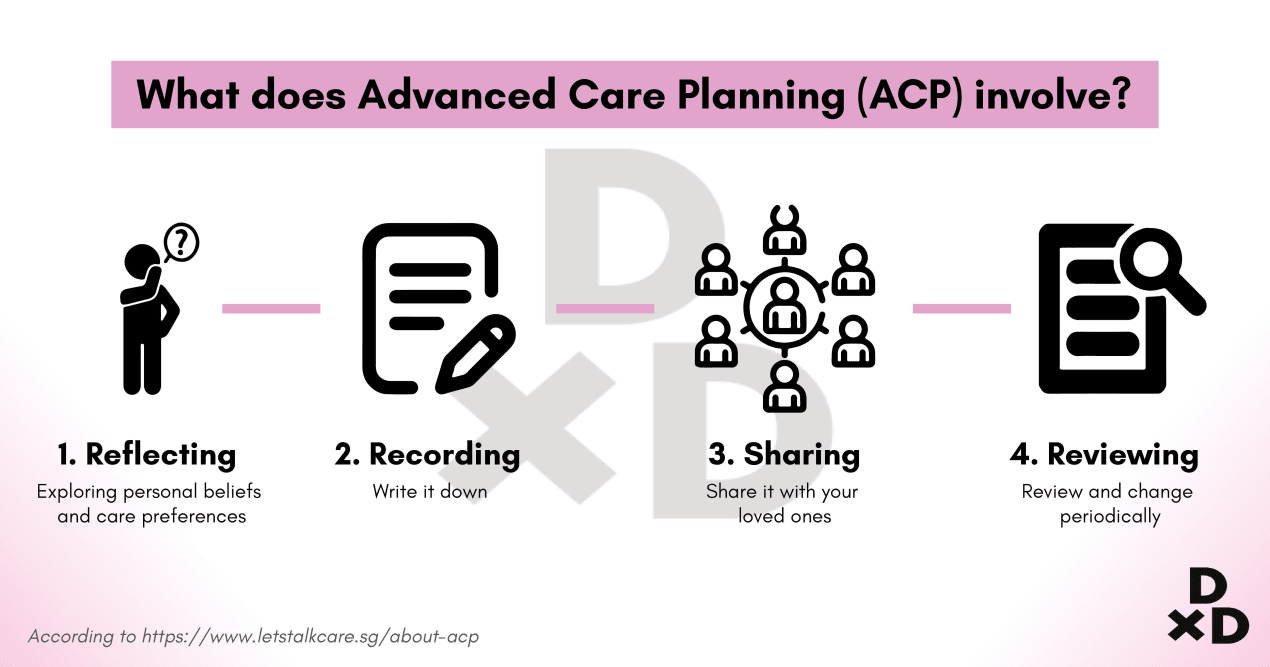 advance-care-planning-acp-steps-illustration