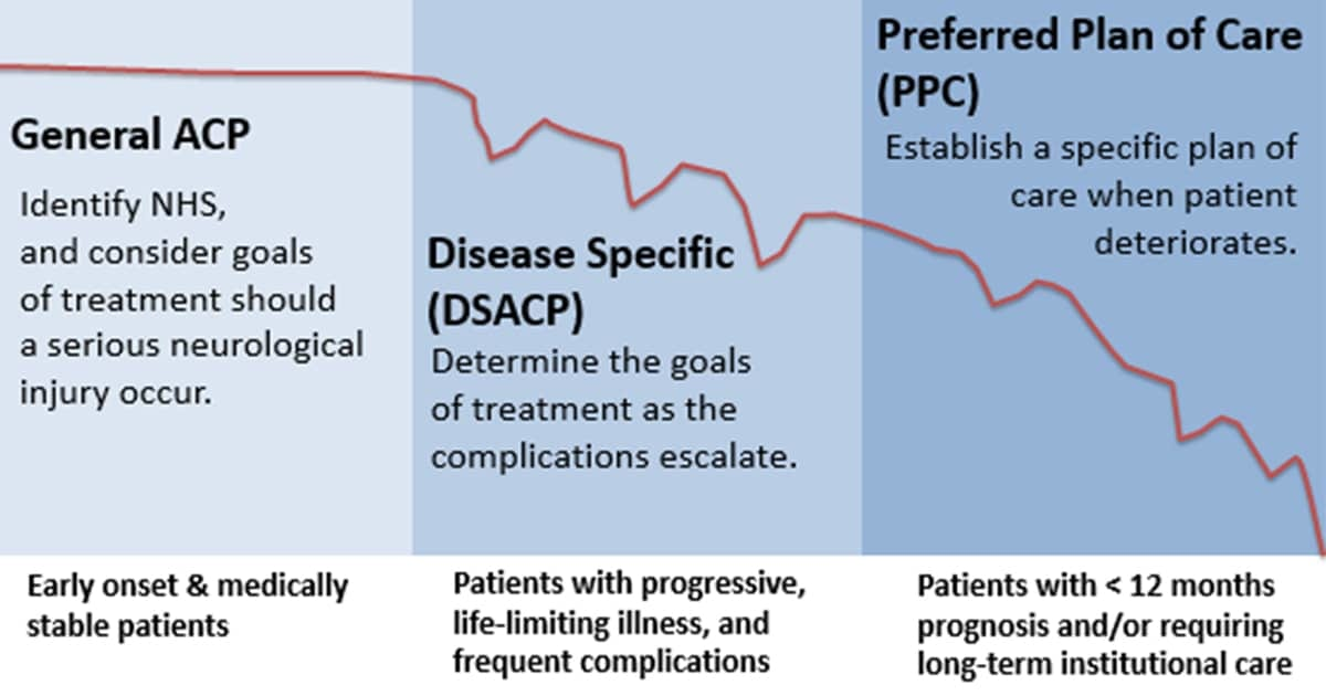 acp-types-general-disease-specific-preferred