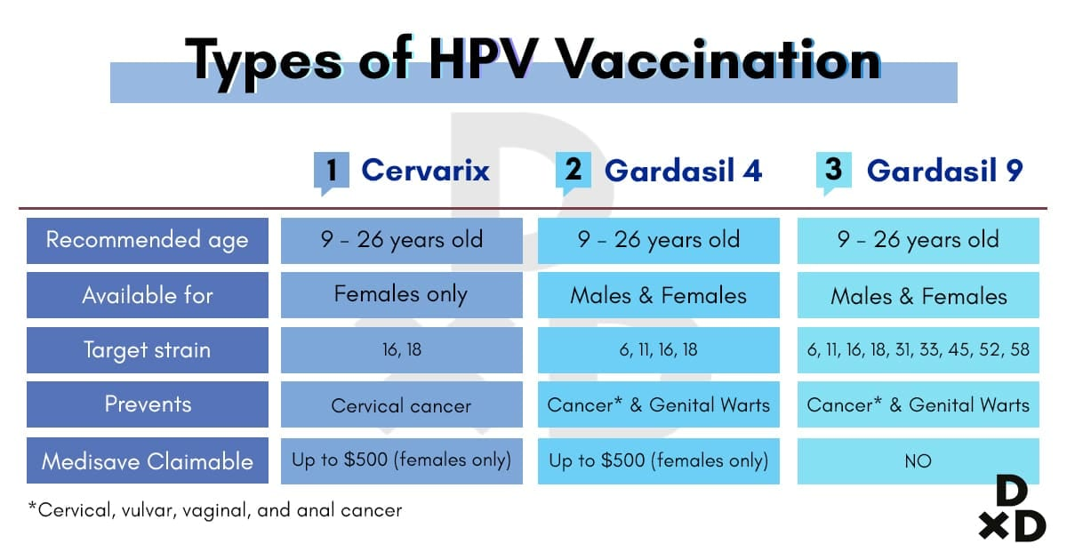 13 Important Facts About HPV Vaccination in Singapore Hpv Vaccine Age