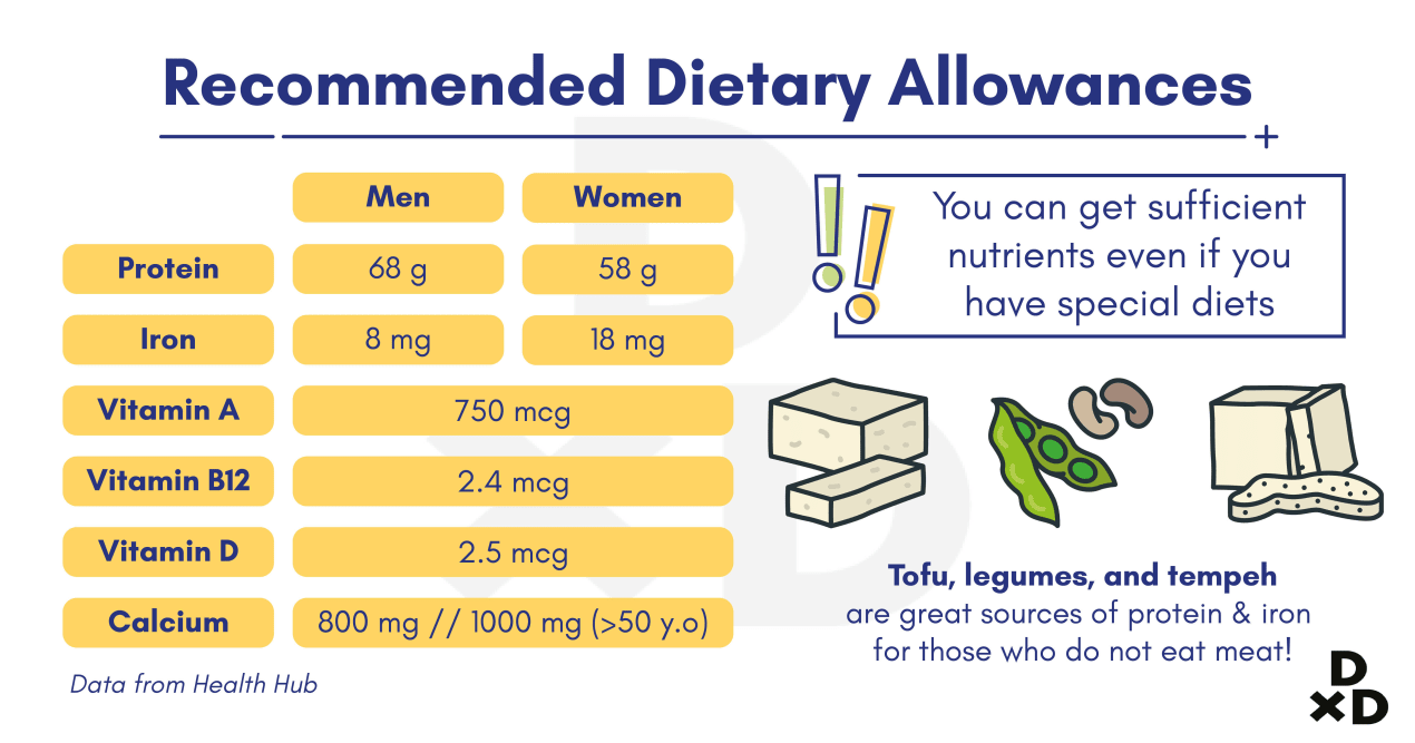 recommended-dietary-allowances-singapore