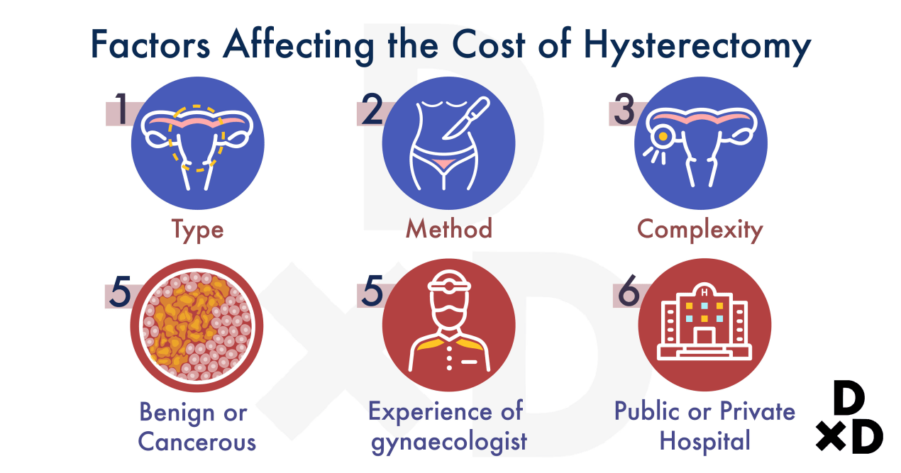 factors-affecting-hysterectomy-cost