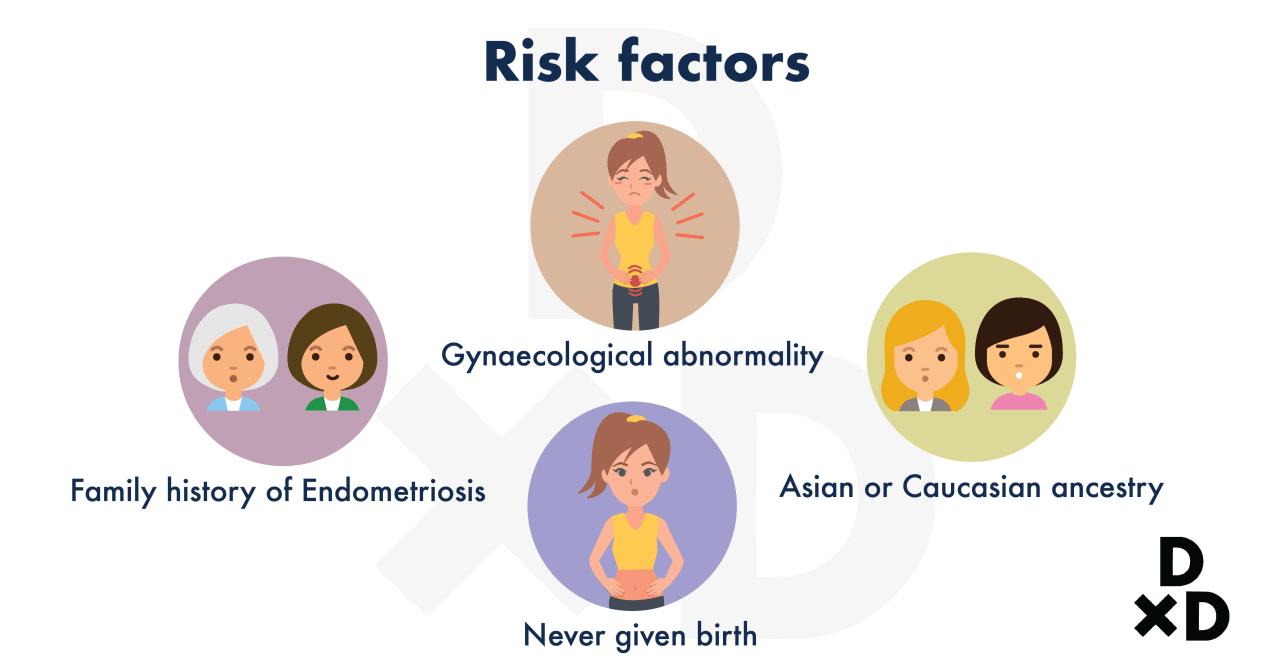 risk-factors-of-endometriosis