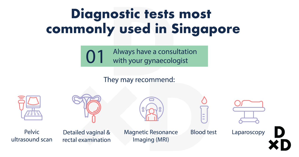 diagnostic-test-most-commonly-used-in-singapore
