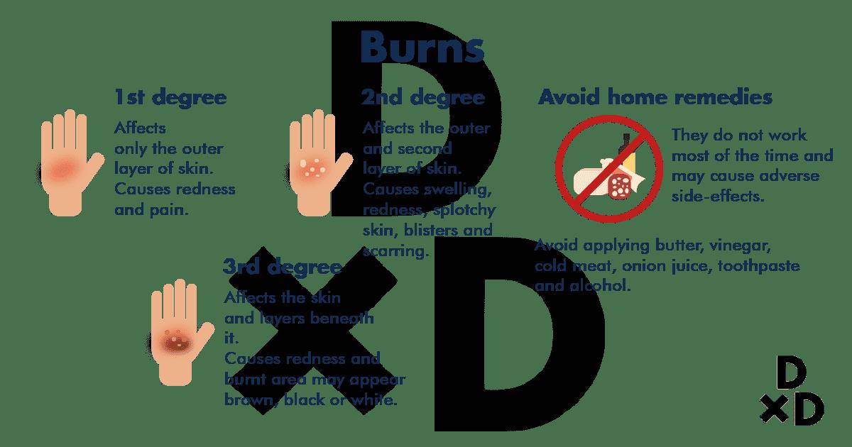 degree-of-burns