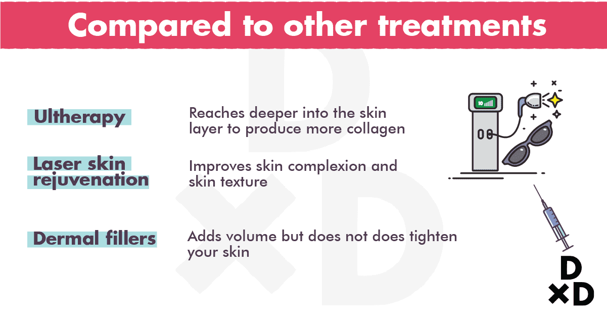 compared-other-treatments-ultherapy