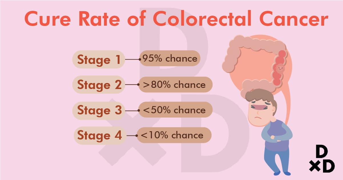 cure-rate-of-colorectal-cancer
