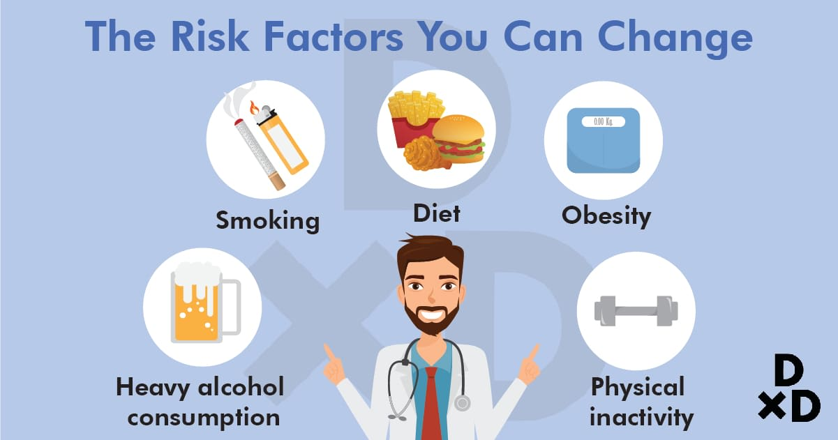 the-risk-factors-that-can-change