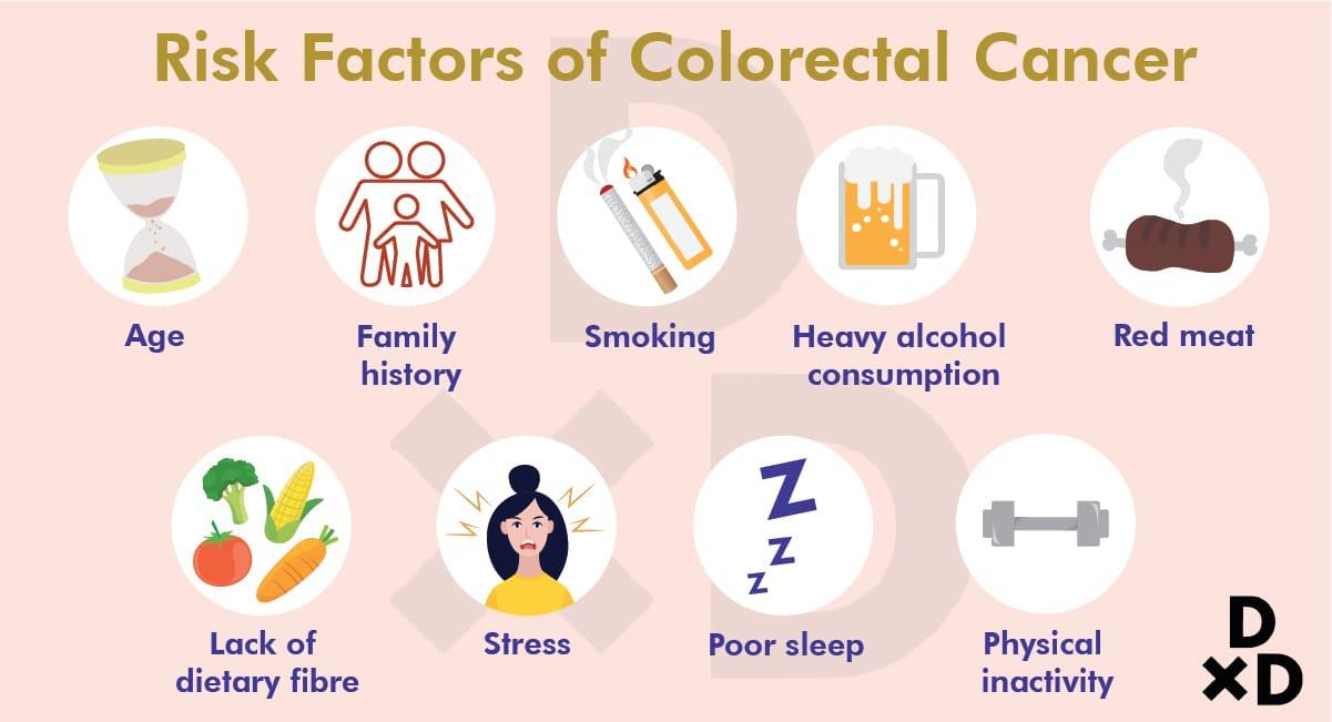 risk-factors-of-colorectal-cancer