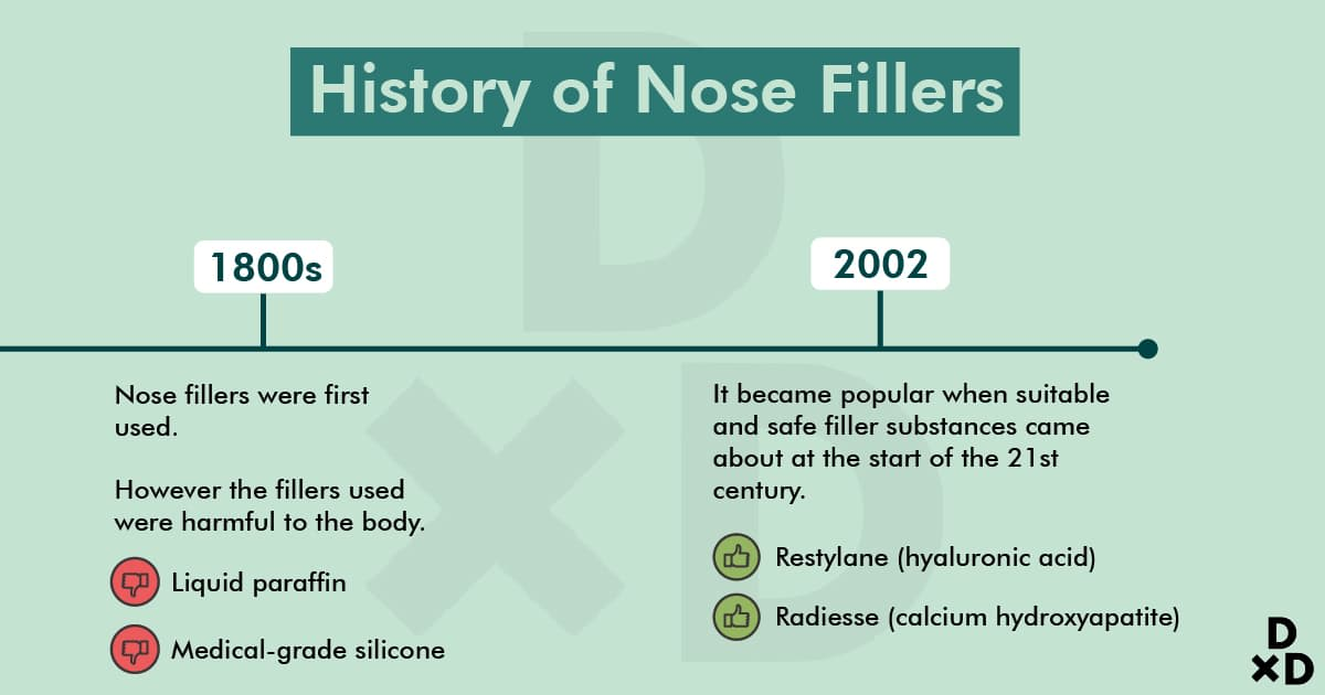 history-of-nose-fillers
