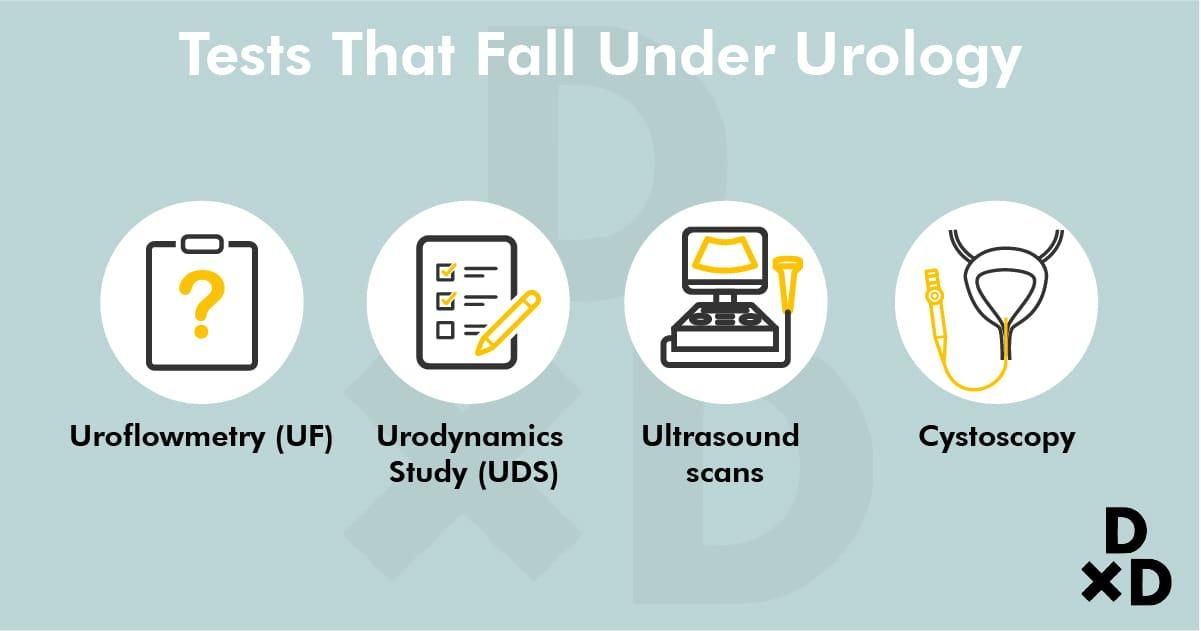 test-that-fall-under-urology-100