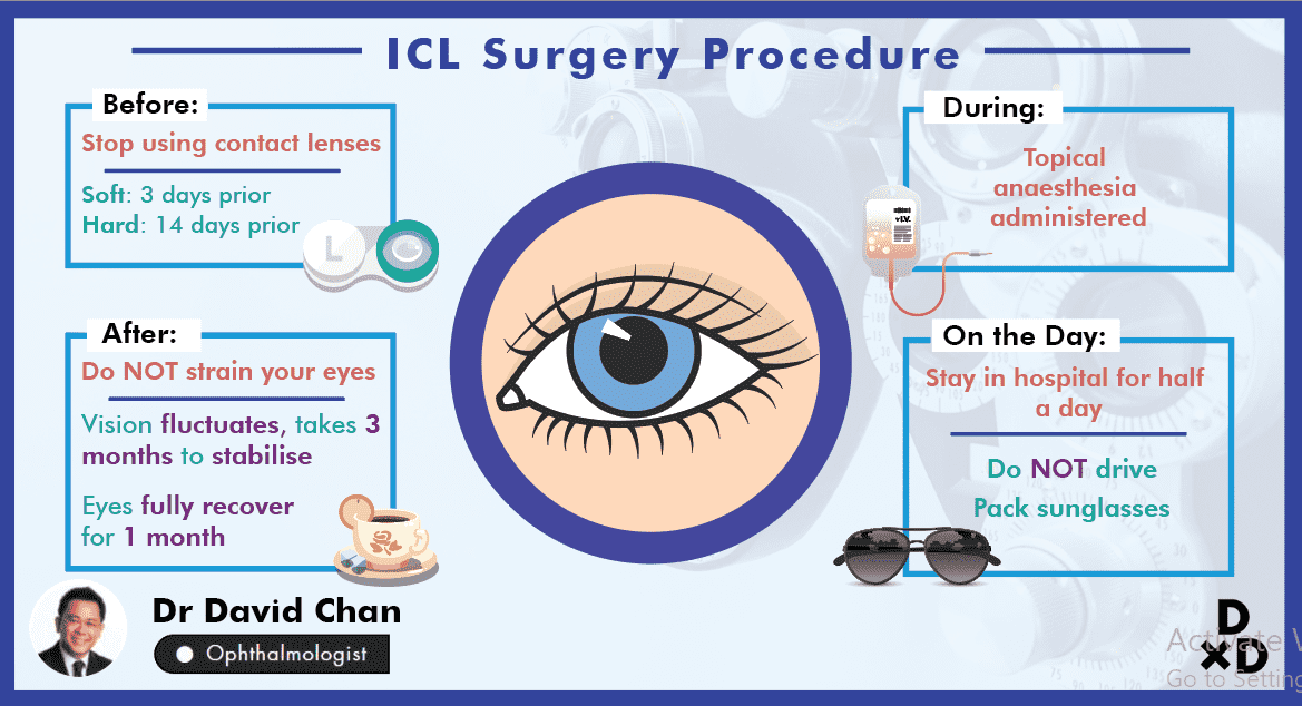 The Complete Guide to Implantable Contact Lens (ICL) Surgery in Singapore (2020) undefined