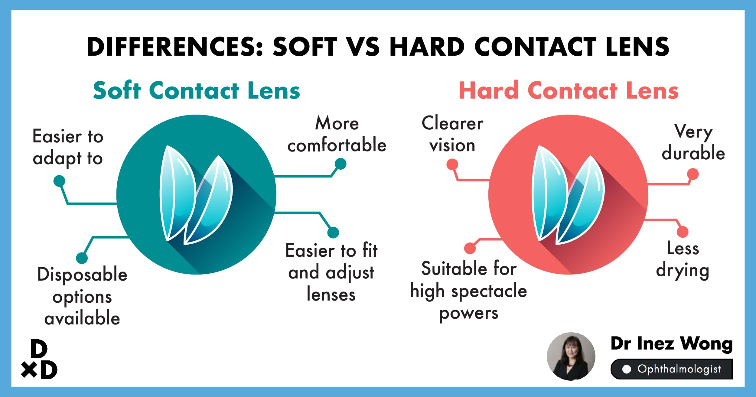 what are the different types of contact lenses