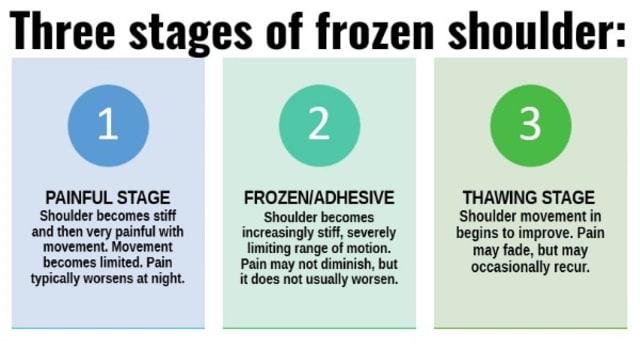 frozen shoulder treatment singapore
