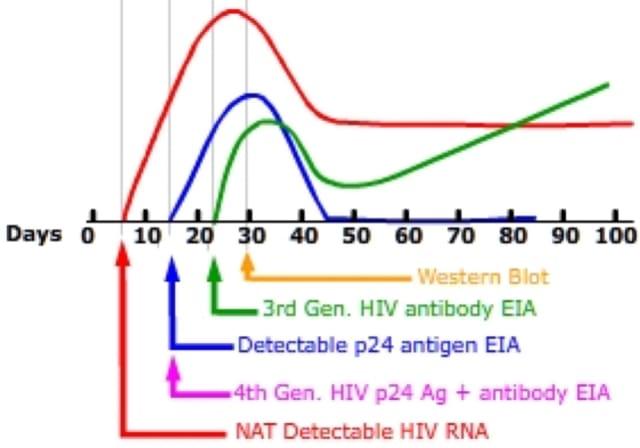HIV testing in Singapore