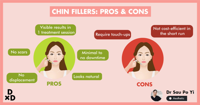 The Complete Guide to Chin Fillers in Singapore (2020)