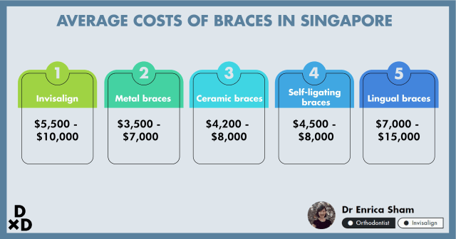 A Complete Dummies' Guide to Braces in Singapore (2020)