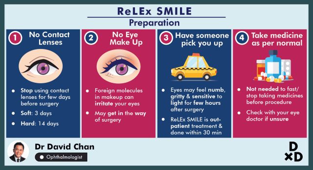 ReLEx SMILE in Singapore: The Complete Guide by an Eye Doctor (2020)