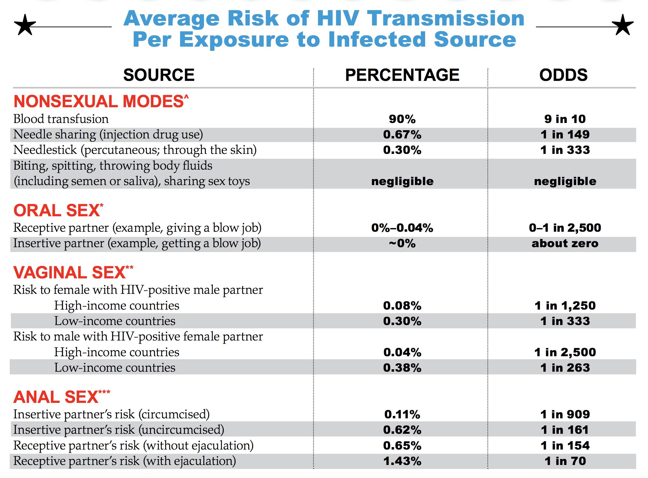 oral sex hiv positive person