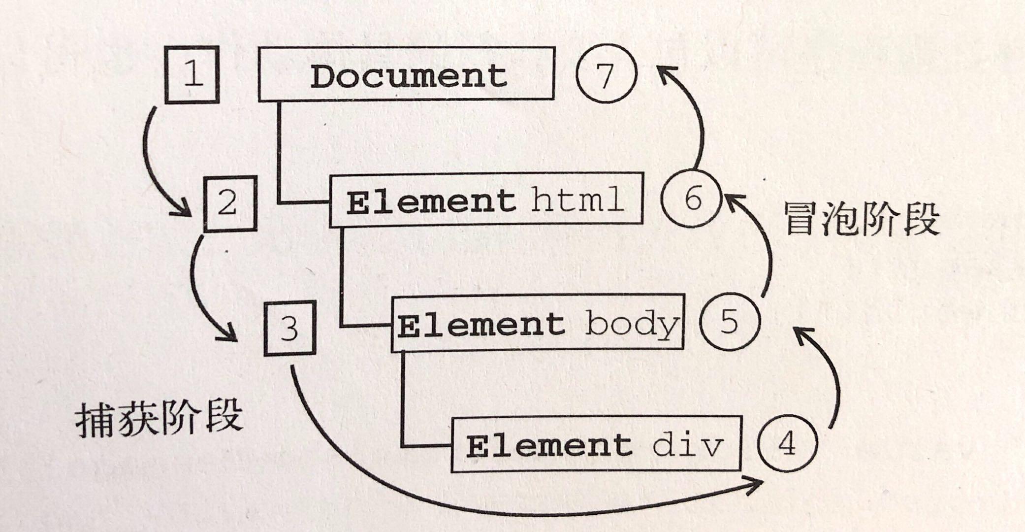 图片来源于《JavaScript 高级程序设计》