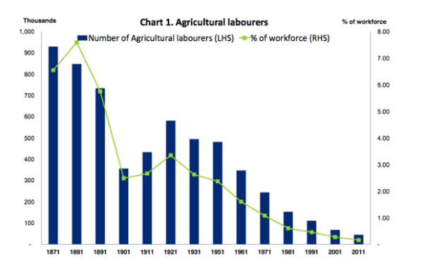 Agricultural Labourers Decline Chart