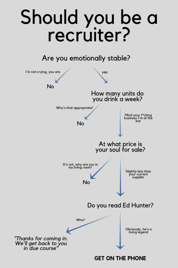 Should you be a recruiter flow chart