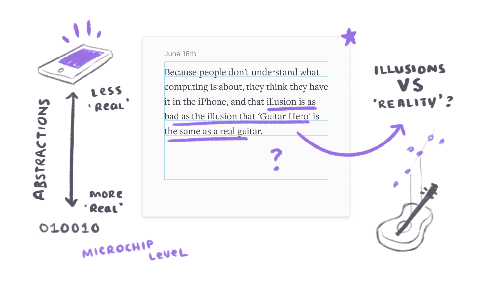How it might look if we could draw into our notes without being confined to linear text