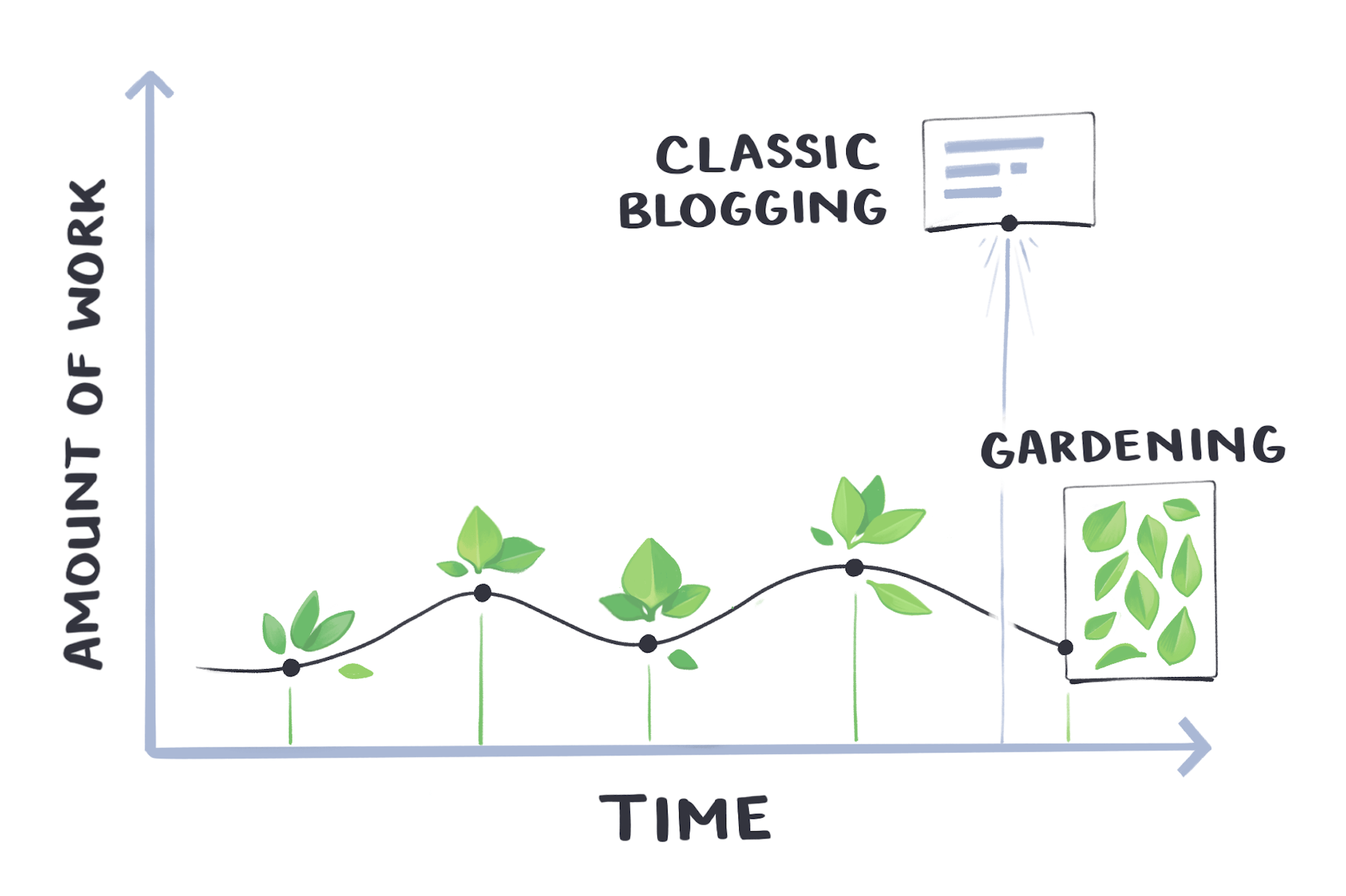 A graph of time versus amount of work. Gardening involves small amounts of work over time, while classic blogging involves a lot of work all at once.