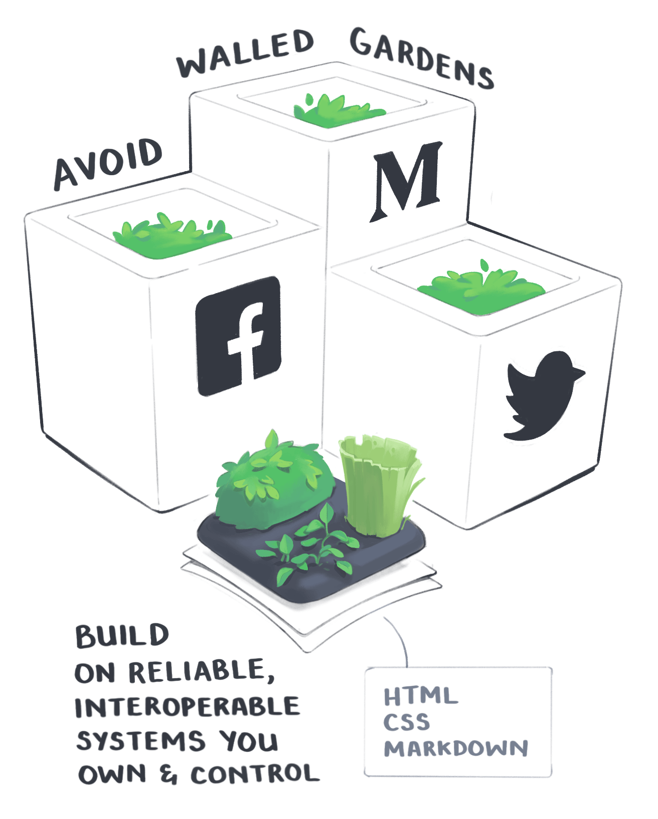 A set of walled gardens with the Twitter, Medium, and Facebook logos next to an open garden built on HTML, CSS, and Markdown