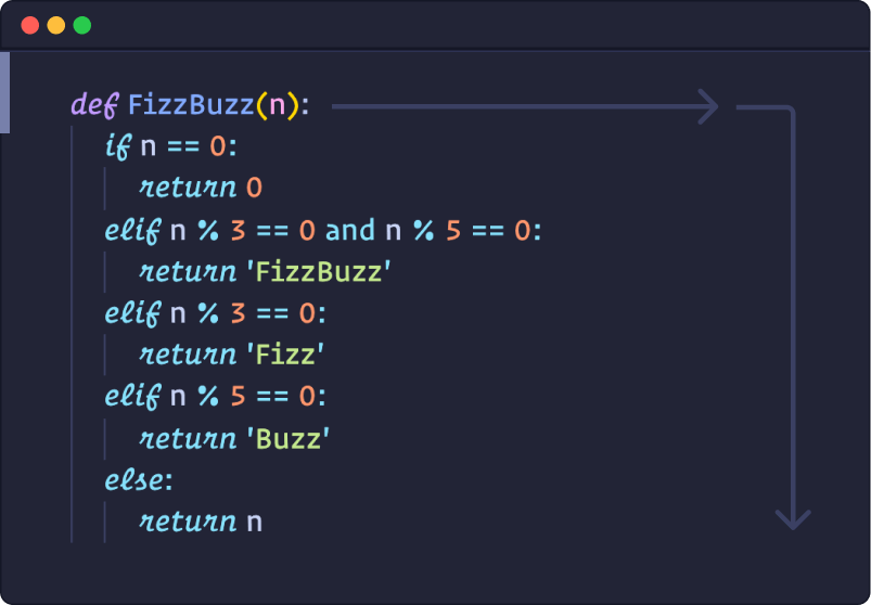 Python code showing a function that solves the FizzBuzz challenge in a text file