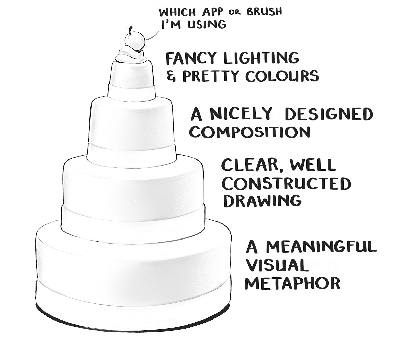 Illustration of a layered cake with four tiers. The bottom is meaningful visual metaphor, next is clear, well constructed drawing, third is a nicely designed composition, and the top is fancy lighting and pretty colours. On top of the cake is cream and a cherry representing whichever app or brush I'm using