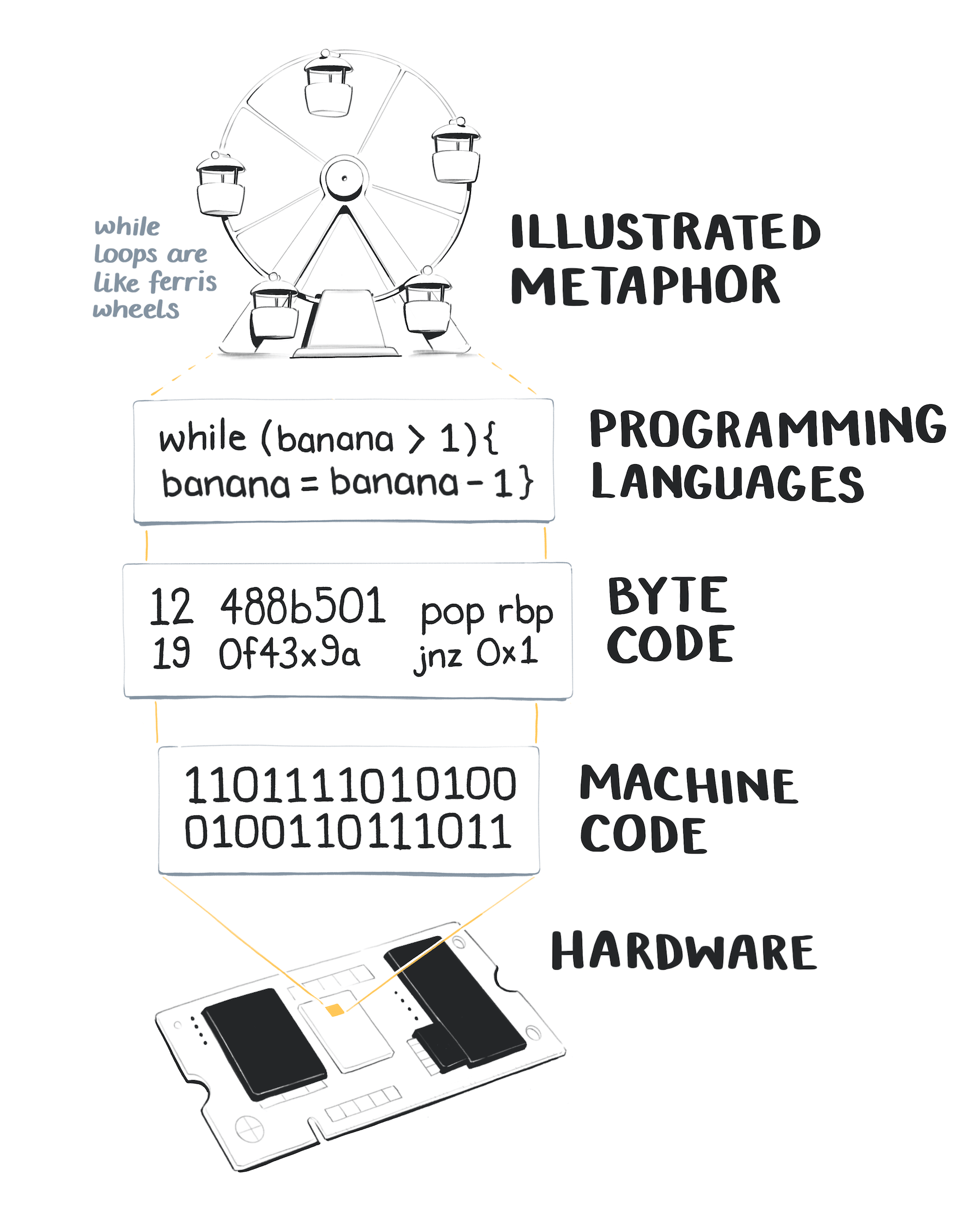 Illustration of a stack that starts with a motherboard chip, then shows machine binary code, then bytecode, then a javascript snippet of a while loop, and at the top an illustration of a ferris wheel