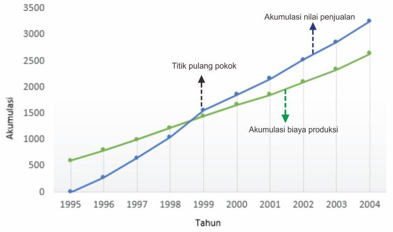 Penyajian data statistik dengan diagram garis anashir diagram garis dari akumulasi nilai penjualan dan akumulasi nilai produksi ccuart Gallery