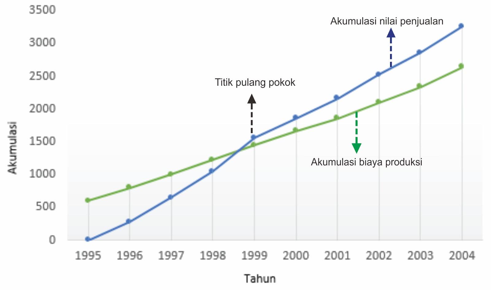 Penyajian Data Statistik dengan Diagram Garis