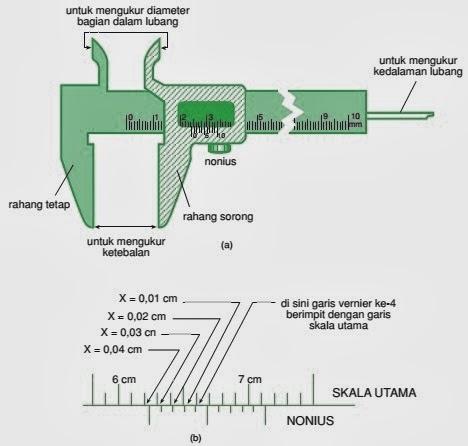 Alat Ukur Mistar Jangka Sorong Mikrometer Anashir Learning