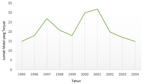 Penyajian data statistik dengan diagram garis anashir diagram garis dari mobil yang terjual dari tahun 1995 2004 ccuart Choice Image