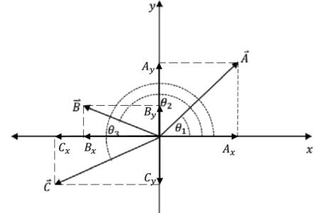 Berbagai Metode Penjumlahan Vektor