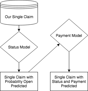 Machine Learning for Insurance Claims | R-bloggers