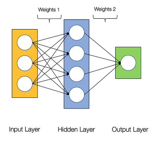 How to build your own Neural Network from scratch in R