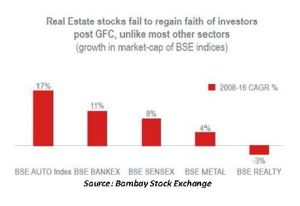 real estate returns BSE, real estate investments in india graph, real estate stocks BSE