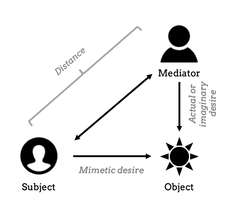 Schema of the mimetic theory