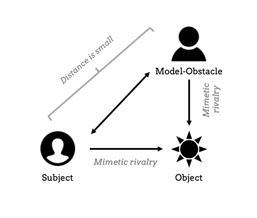 Model of mimetic rivalry