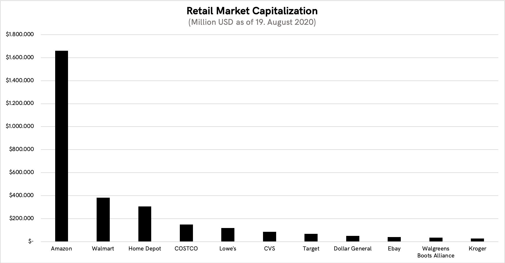 Comparison of market capitalization of public companies in the retail space