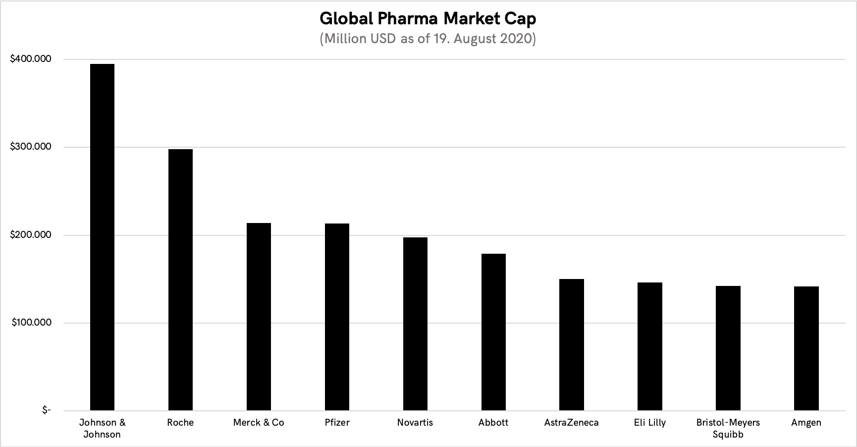 Comparison of market capitalization of public companies in the pharmaceuticals space