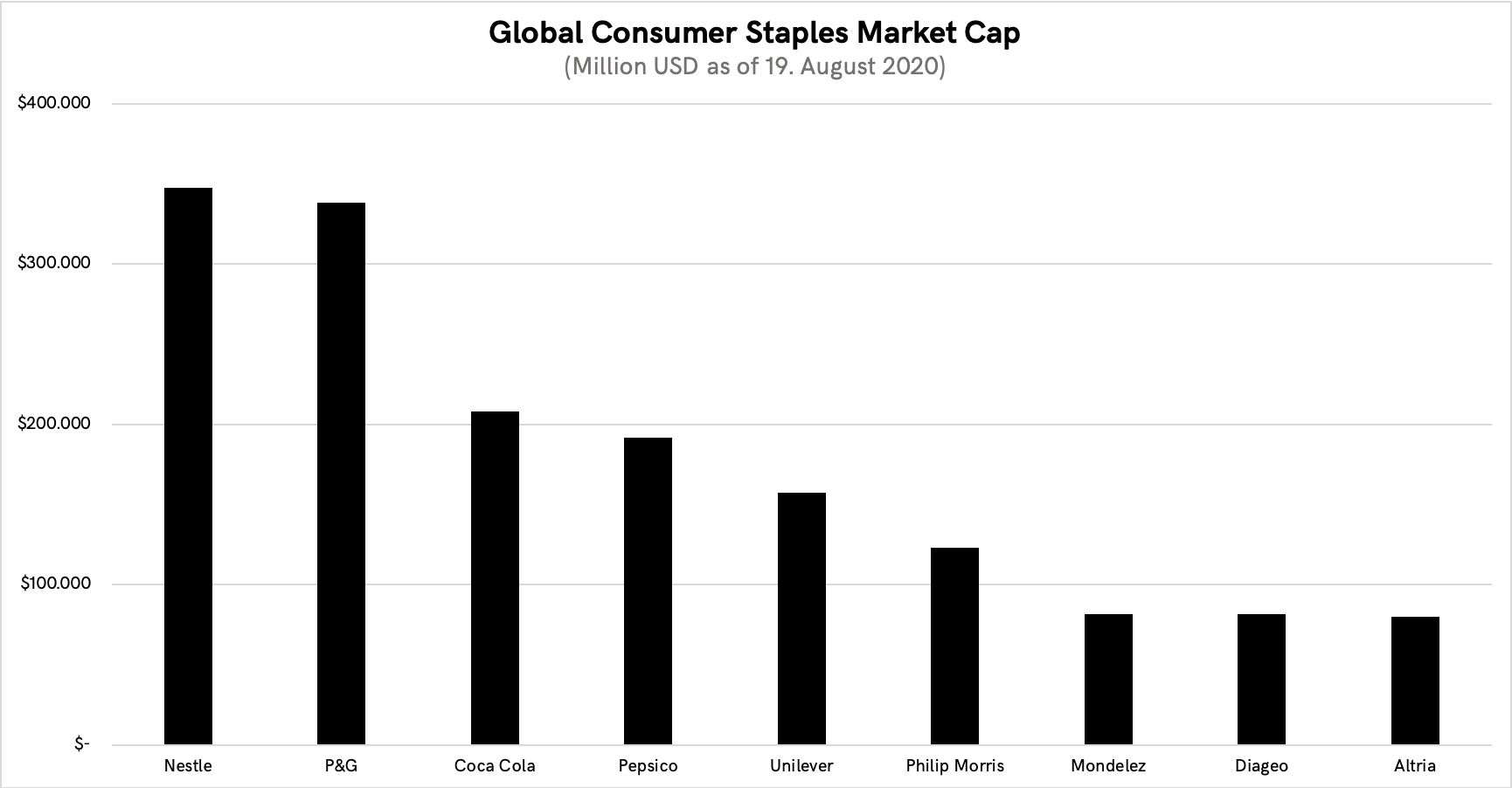 Comparison of market capitalization of public companies in the global consumer staples space