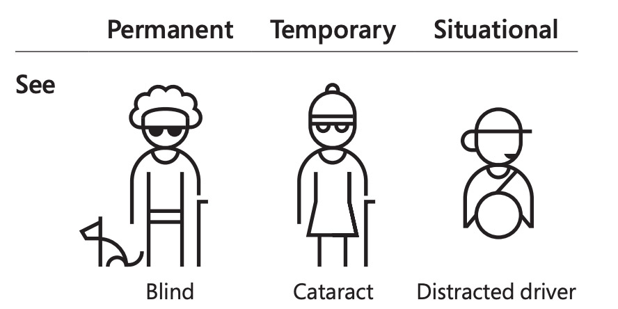 vision disability types