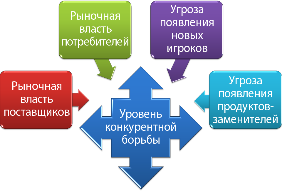 Модель пяти сил портера реферат 2489